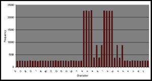 Histogram of Encode Character Frequency