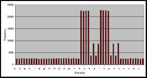 Histogram of SHA1 then Encode Character Frequency