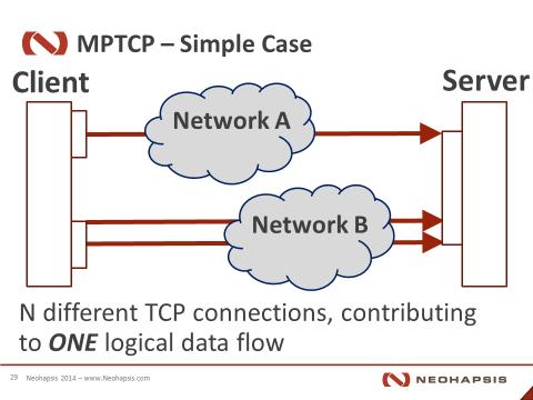 Multipath TCP in brief